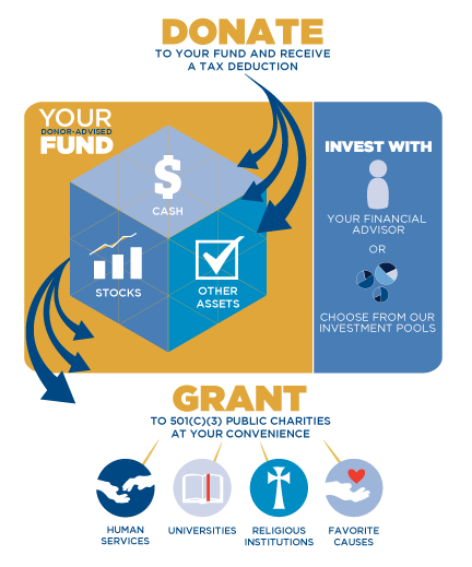 Donor Advised Fund Infographic - Greater Kansas City Community Foundation.png