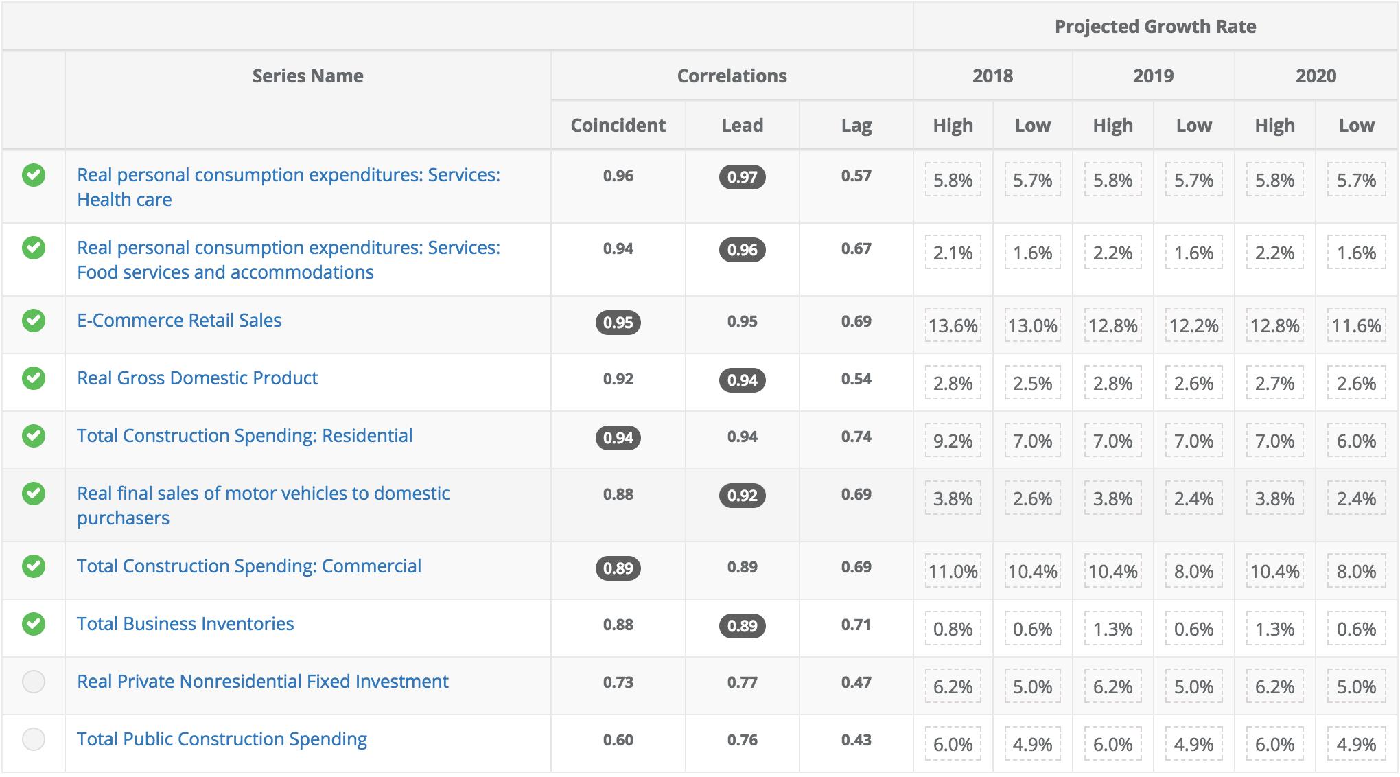 1-800-Flowers.Com (NASDAQ: FLWS) correlates with the above macroeconomic indicators.