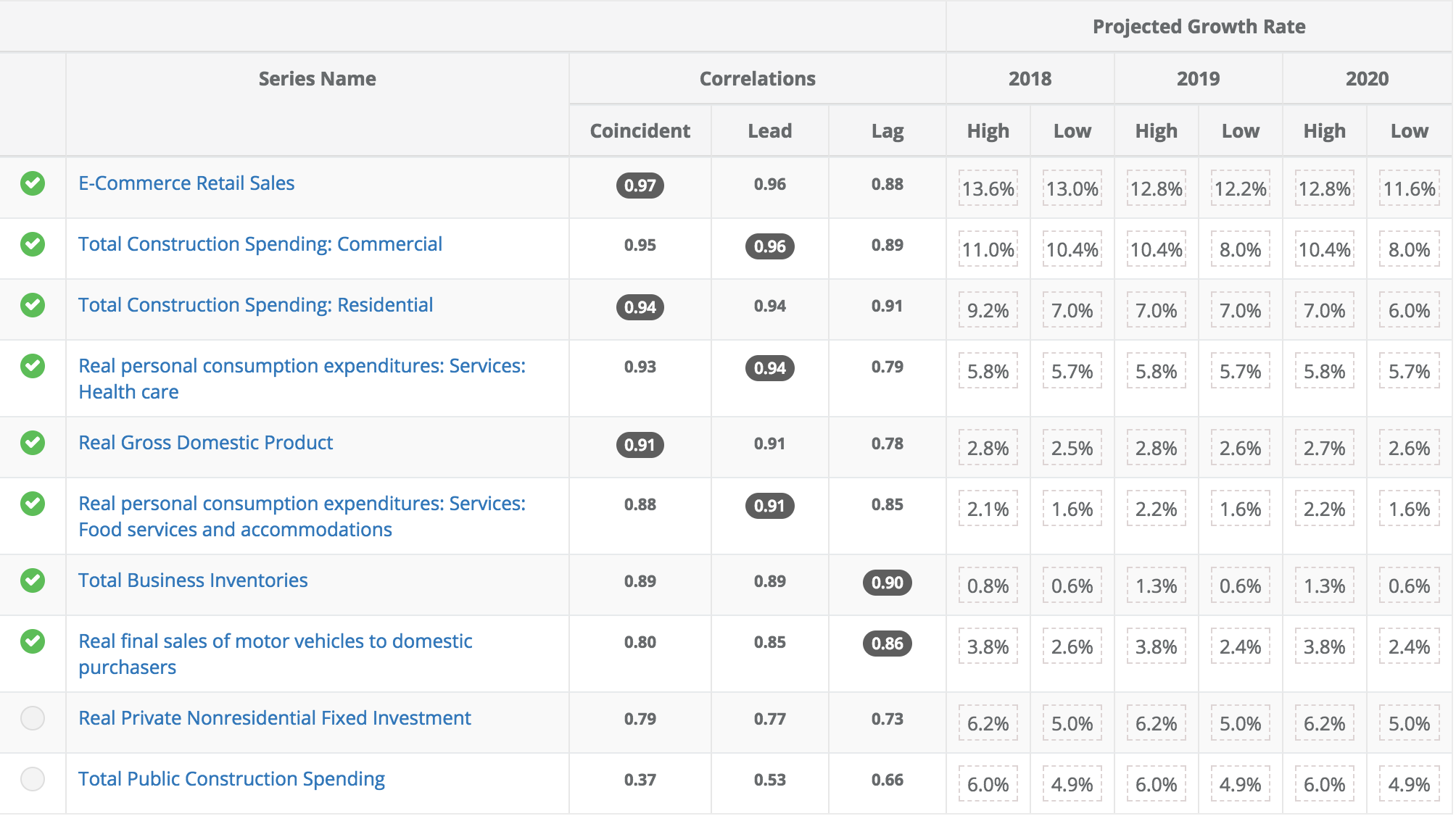 FedEx Corporation (NYSE: FDX) correlates with the above macroeconomic indicators.