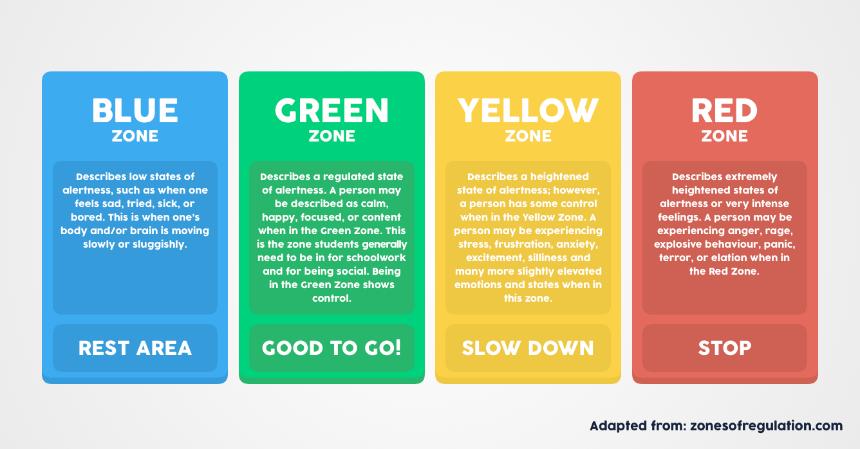 Zones-Descriptions.png