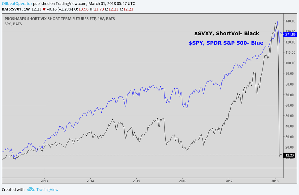 SVXY Compared to SPY 2-2018.png