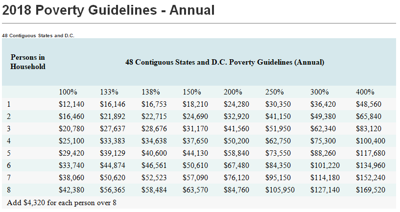 2018 poverty guidelines.png