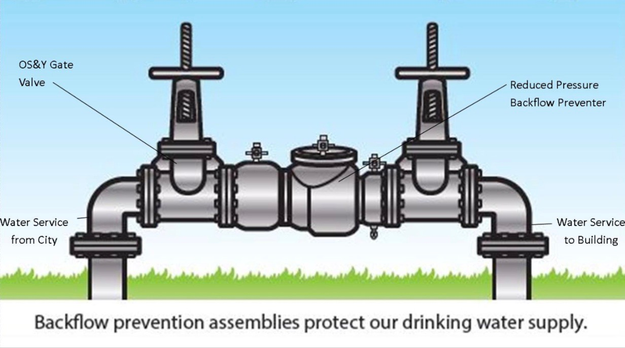 Backflow Inspection, Repair and Installation