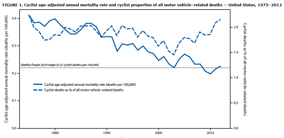 The dashed line stays steady because the number of cyclists on the road rises year-over-year. (Source: https://www.cdc.gov/MMWR/preview/mmwrhtml/mm6431a1.htm#Fig1)