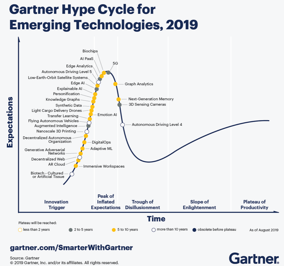 Gartner-Hype-Cycle-graphic.png