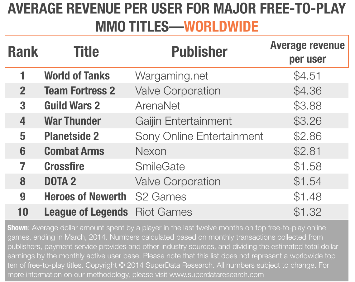 Despite having a hardcore audience and making a lot of money, MOBA games have a very low monetization per user rate compared to many other top MMO games. Part of this is due to game's audience, with many teenagers and students playing MOBA games. However, it also shows you that despite being a hardcore game, MOBA success comes from having a large reach.