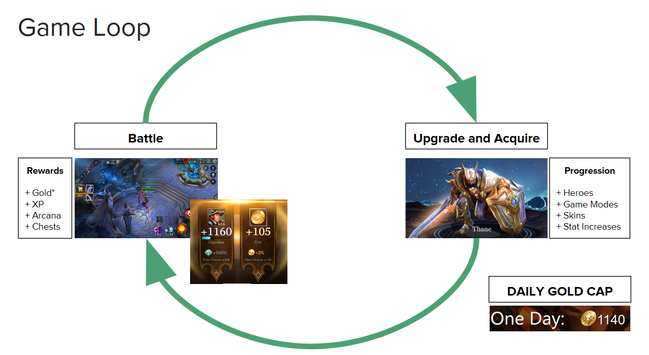 The core loop of Arena of Valor (and most MOBA games) is fairly simple to understand.