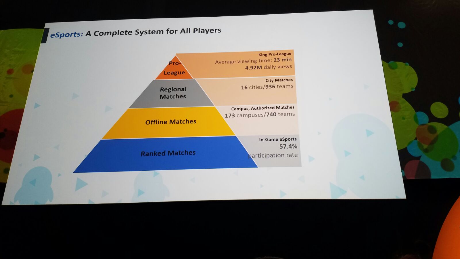 More incredible stats from the Chinese version of the game. Almost 5m people a day watch footage of the King Pro-League setup for the game.