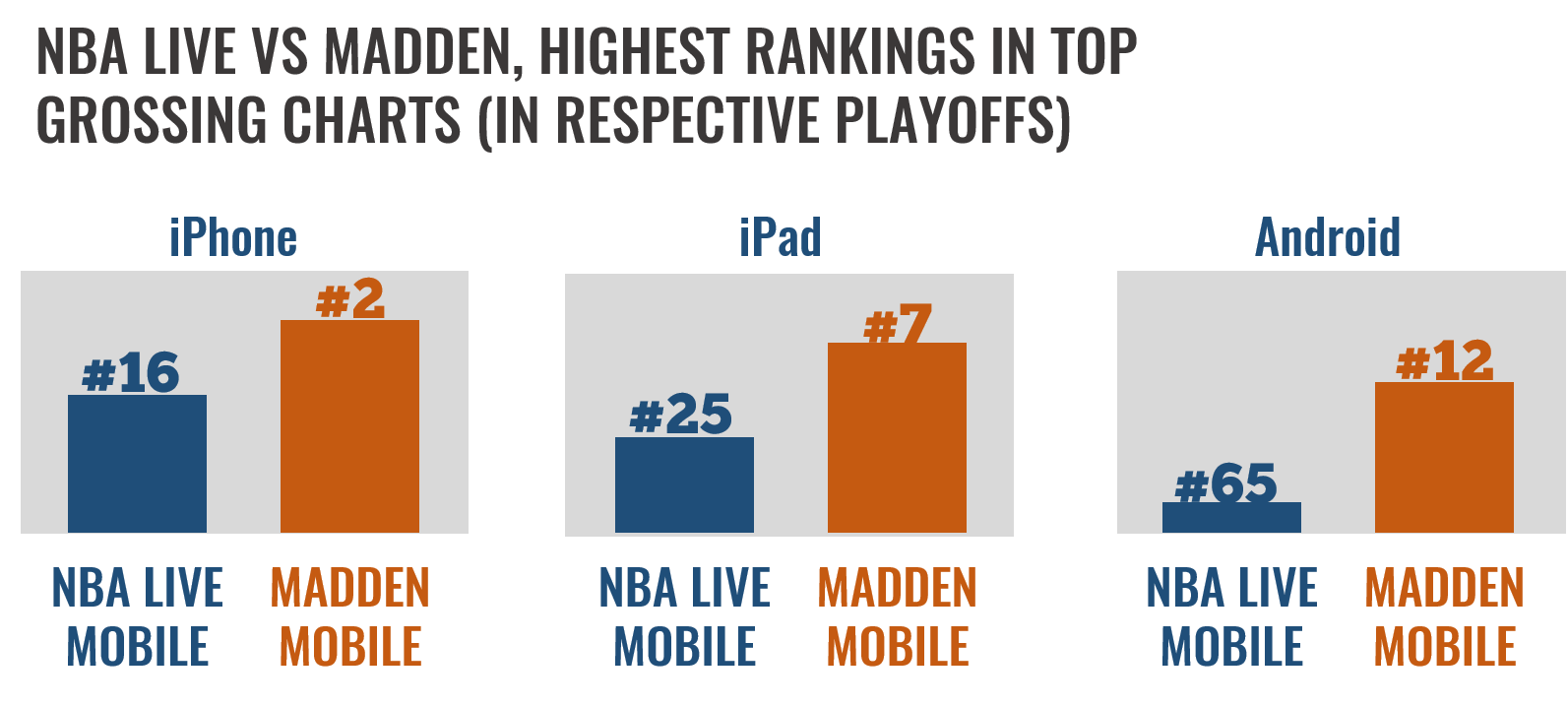 During its peak time (playoffs), Madden Mobile is able to be a Top 10 game on iOS, whereas NBA Live Mobile is not (US Top Grossing Figures)