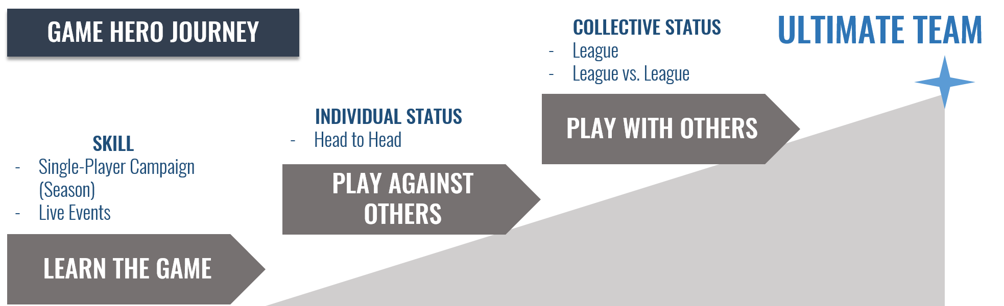 """The Game Hero Journey in the EA Sports Mobile titles is about making the """"Ultimate Team"""", and all core systems reinforce that aspiration"""