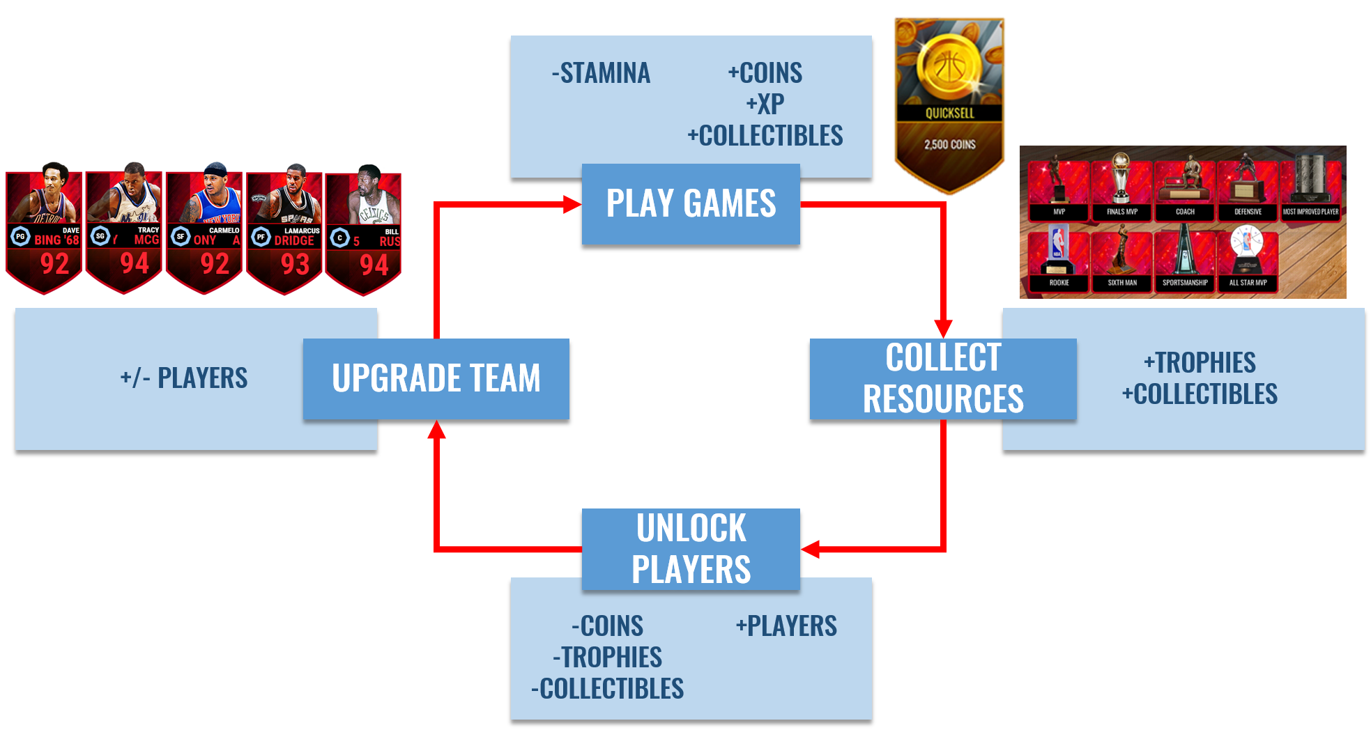 Gacha is the heart of NBA Live Mobile's core loop,much like Madden Mobile; card packs are the main way to unlock new content