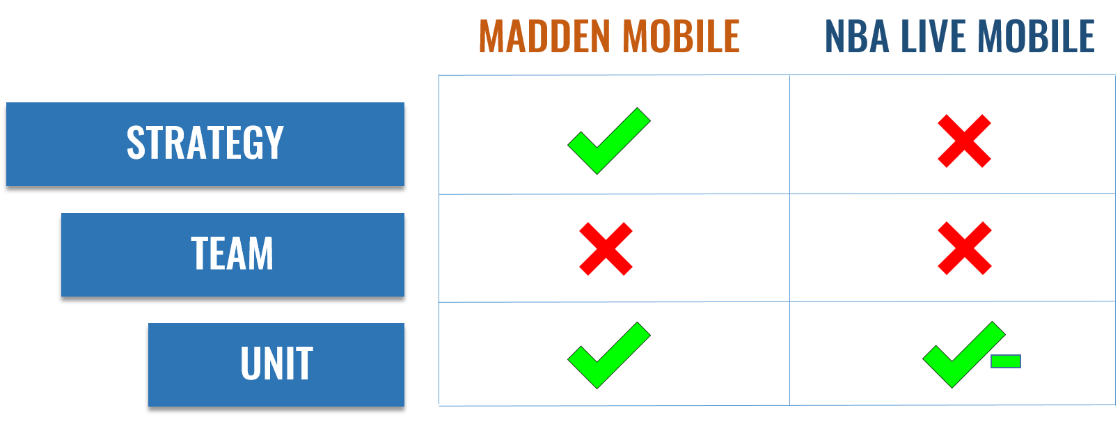 """Strategy, Team and Unit are the core elements of """"the puzzle"""" on Madden Mobile and NBA Live Mobile; while both games are not strong in hitting the Team element of the puzzle, Madden Mobile is able to satisfy the Strategy and Unit elements of the puzzle and create meaningful gameplay"""