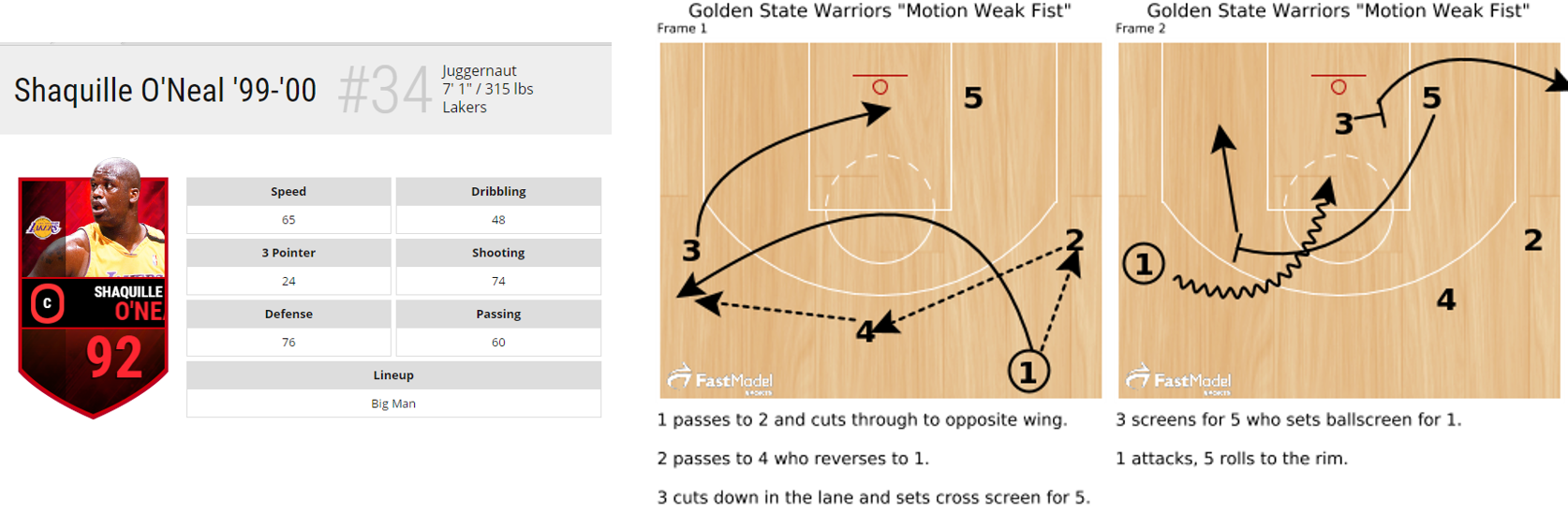 Shaq is one of the greatest centers of all time, and is a very highly rated player in EA's NBA Live Mobile - but he is too slow and not versatile enough to execute the Golden State Warriors' fast style of motion-heavy play (play diagram courtesy of FastModelSports.com)