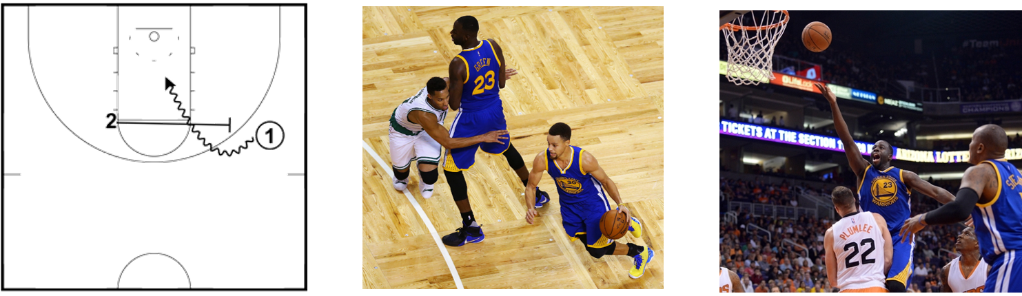 """The """"Pick and Roll"""", a classic basketball play; Steph Curry (#1 position) moves around a screen set by Draymond Green (#2 position) - Curry passes to Green for the drive to the basket"""