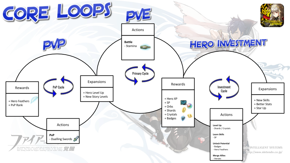 The Core Loops in Fire Emblem