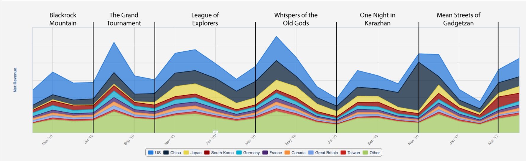 Hearthstone's revenues always spike in the month an expansion comes out, but then decrease steadily until the next release. If players had a reason to keep spending, for example to gift cards to their guild members, engagement and spending would likely not drop quite so dramatically between content drops.