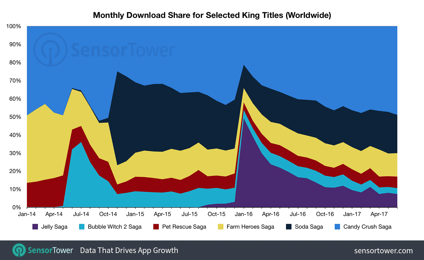 Whenever King launches a game, they drive massive amounts of users into it through cross-promotion. Just like with revenue, Candy Crush franchise with its three titles dominate the installs. What's important to notice is that despite receiving one of the biggest installs pushes, Candy Crush Jelly Saga has been unable to grab a more domi