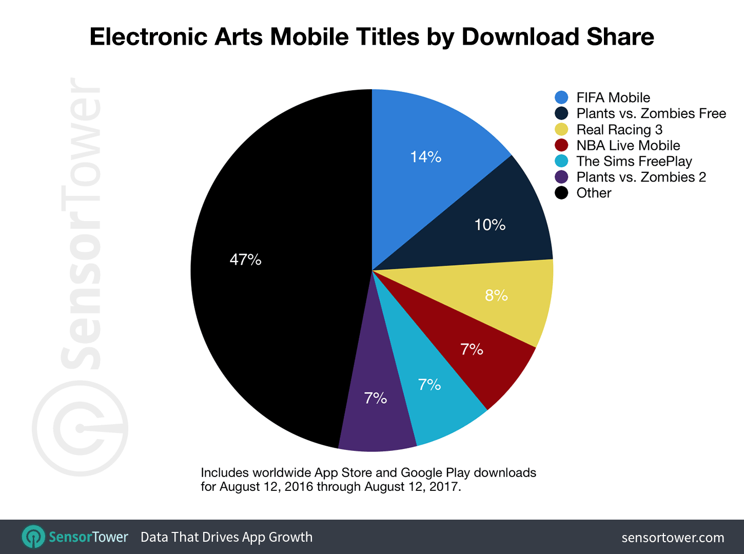 The broadness of EA's portfolio is in full display when looking at the downloads. During the last 12 months FIFA Mobile was the biggest contributor of downloads as one of the biggest launches of 2016. What should be noted is how well the 'legacy' titles such as 7 year old Plants vs. Zombies, 6 year old Sims FreePlay and 5 year old Real Racing are still among the biggest contributors of downloads.