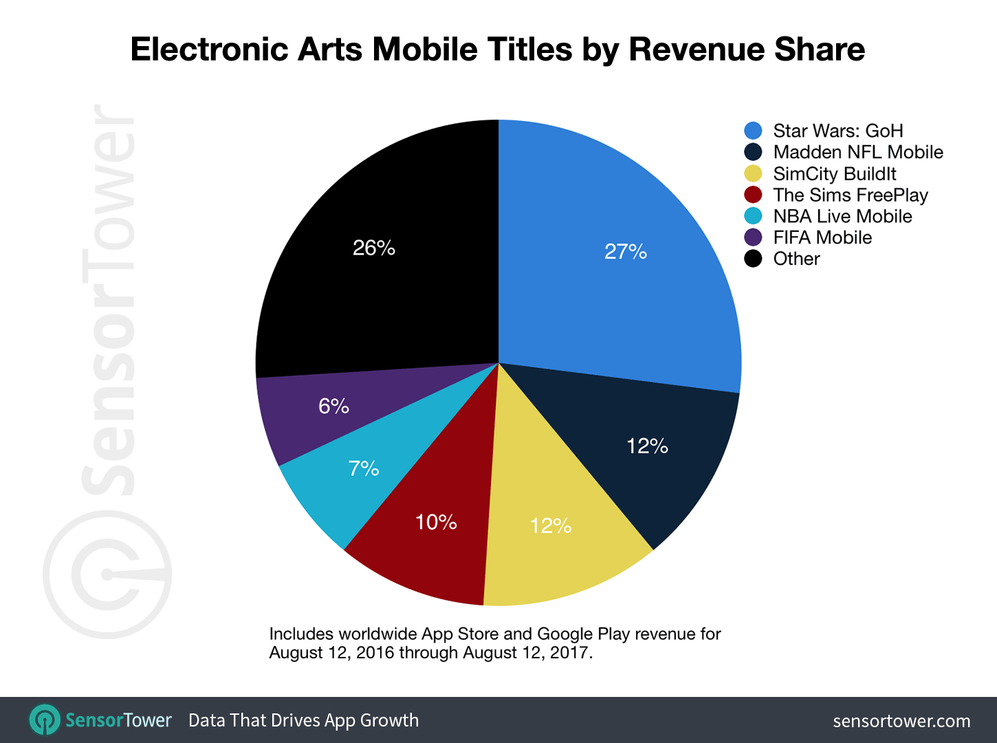 EA is not relying on a single franchise like its main competitors such as King and Supercell.  While Star Wars is by far the biggest hit in EA's portfolio, it still brings only quarter of overall revenue. King's and Supercell's top titles account for over 40 percent of the company's early revenue.