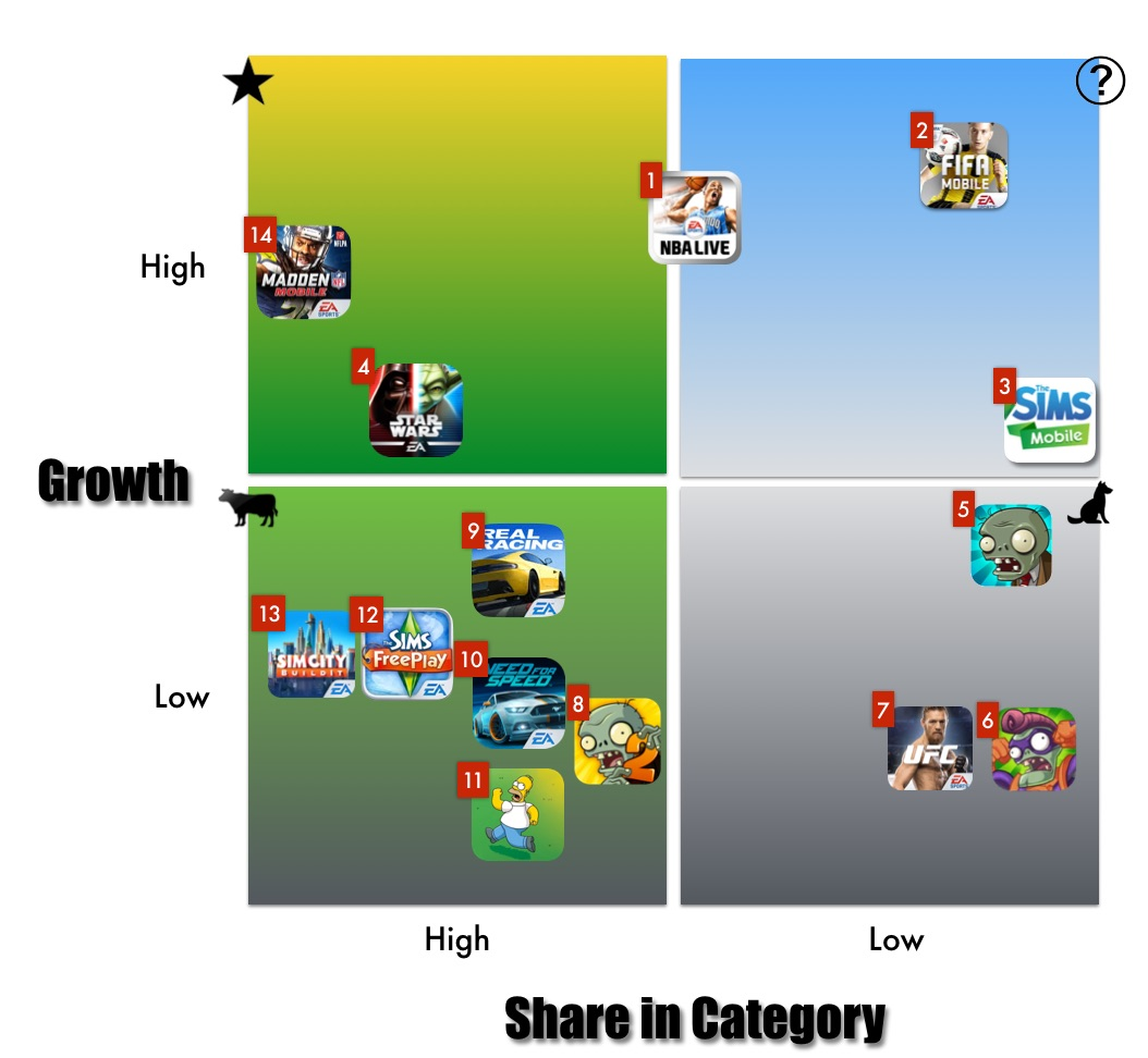 This modified growth share matrix is populated with EA's top 14 titles in terms of revenue and downloads from the last 12 months. The Growth axel represents a combination of downloads and growth in revenue. Share in Category is a combination of ranking in category grossing list as well as the contribution to EA Mobile's revenues.