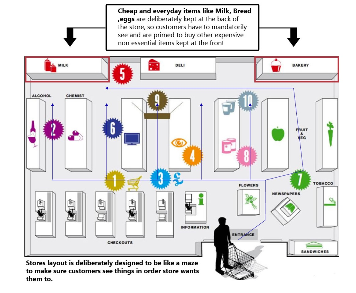 This is the de facto store layout strategy is used by majority of supermarkets around the world.