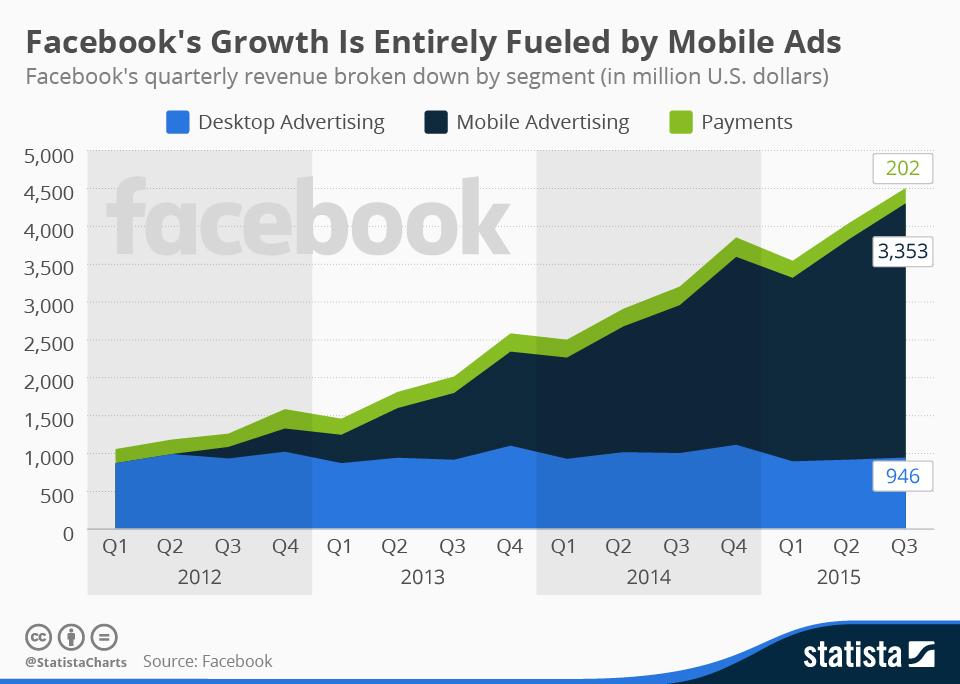 chartoftheday_2496_facebook_revenue_by_segment_n.jpg
