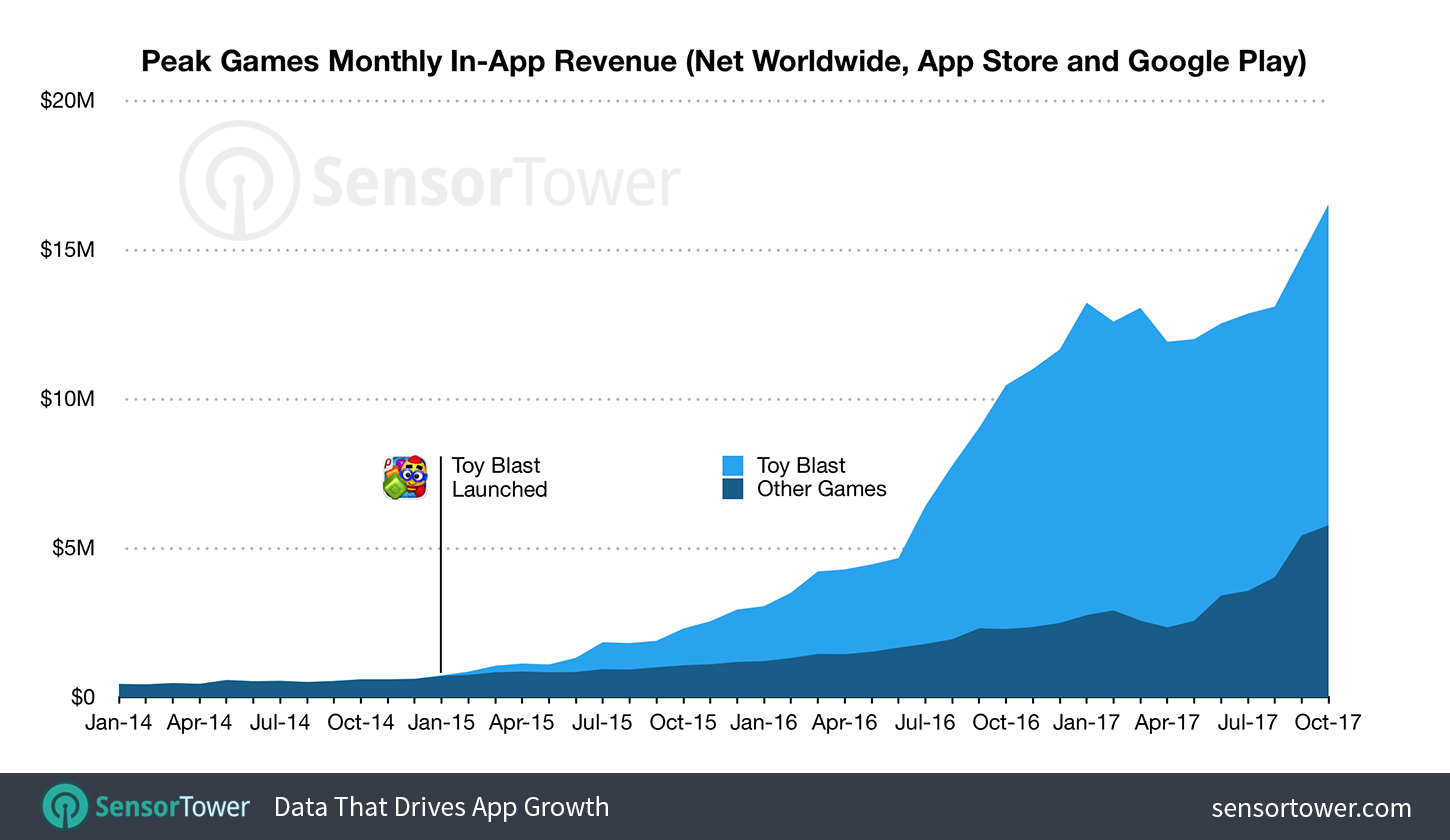 Peak Games has experienced sustained exponential growth after the release of Toy Blast in mid-2015. This growth is expected to continue powered by Toon Blast and the massive $100M war chest Peak gained from selling its card games to Zynga.