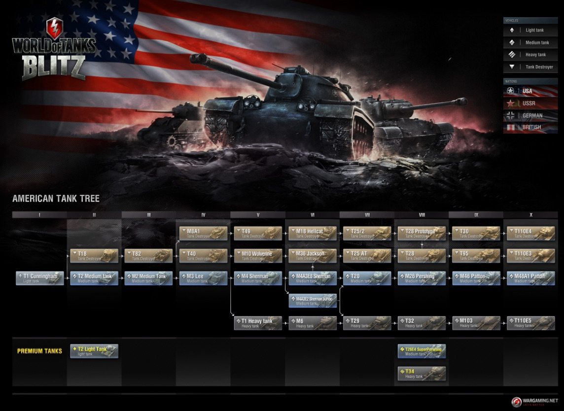 Wargaming has a great framework for building progression mechanics in free-to-play first-person shooters.