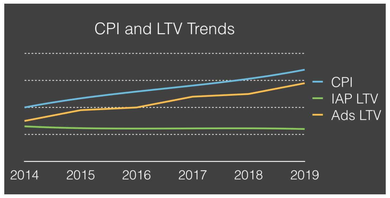 SOOM.LA's prediction of the IAP vs Ads growth