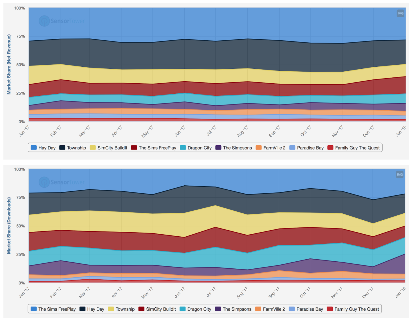 For last three years, the market share has been pretty much the same with Hay Day, Township, Sims, and SimCity