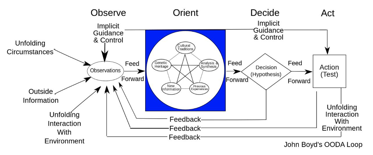 the OODA loop (wikipedia)