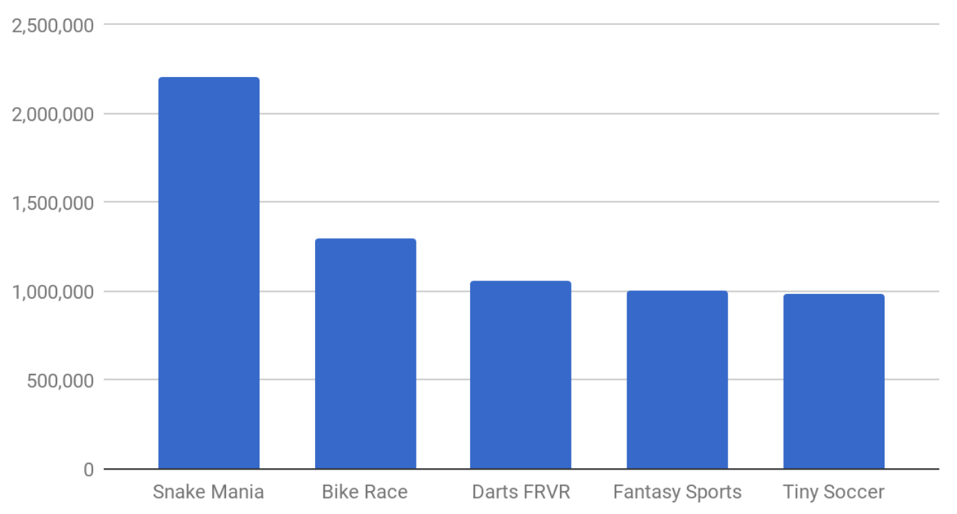 Player base delta from Feb 19 to Feb 26, 2018 Source: Data as displayed via Instant Games loading screens