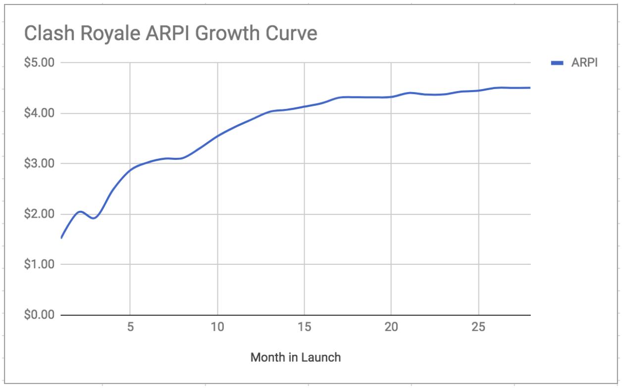 Source: Based on SensorTower data