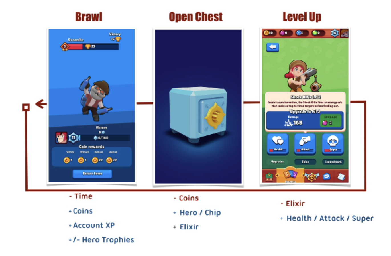 What the H _ _ _ Happened to Brawl Stars? — Deconstructor of Fun