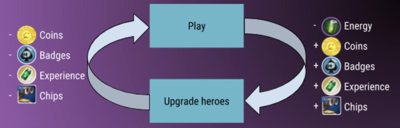 Disney Heroes' core loop