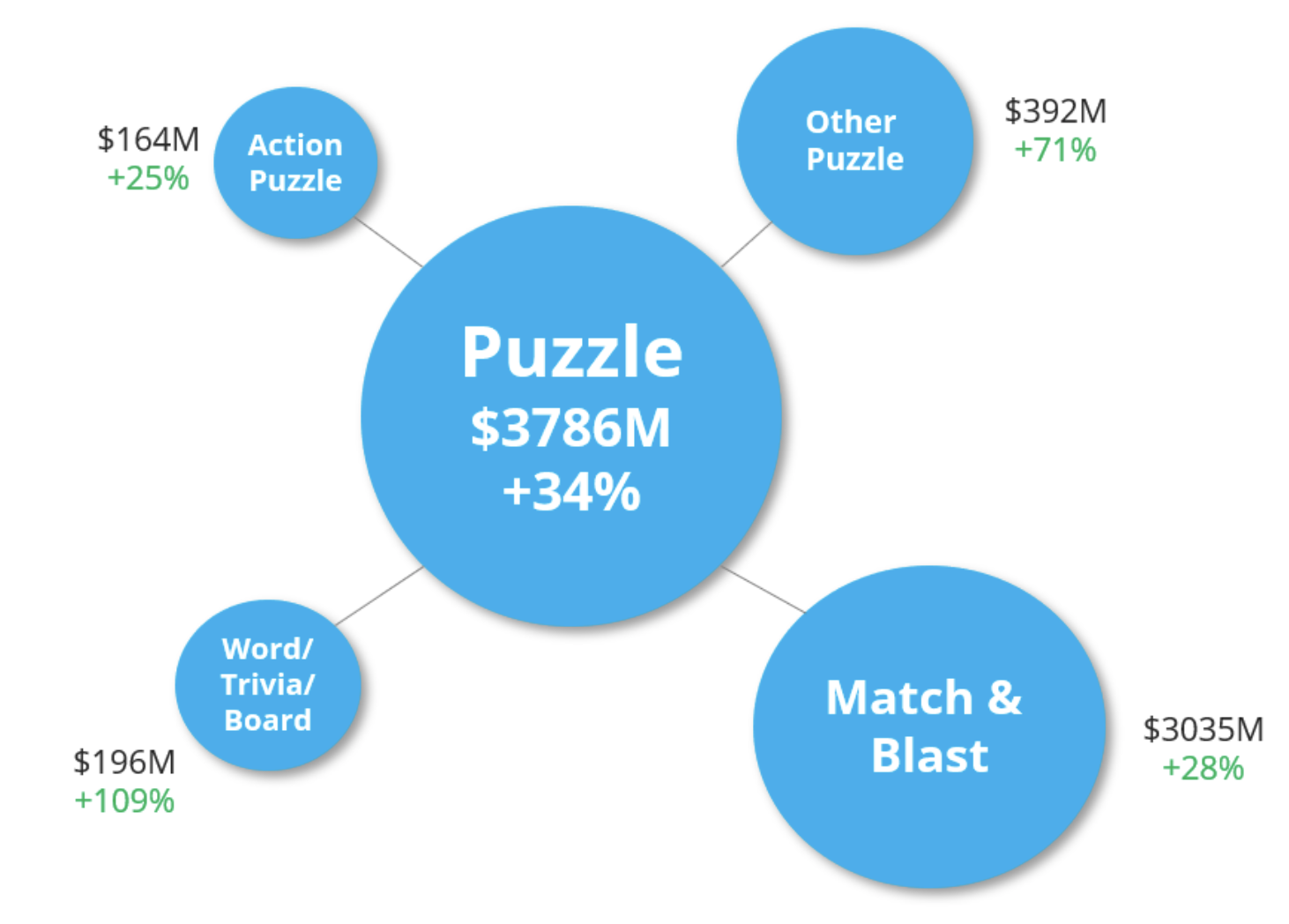 While mature, the Match & Blast sub-category still grew revenues by almost a third. Most revenue growth was nevertheless in Board and Word games, which likely grew even more if ad-revenue were to be accounted in this chart.