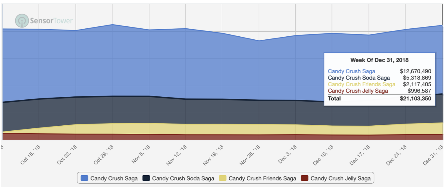 Candy Crush Friends Saga broke the curse of ever smaller follow-up titles and became the third largest Candy Crush game. Without it, the Candy Crush franchise would have declined YoY. What's interesting to notice is that there's seemingly no cannibalisation when launching a new Candy Crush game.