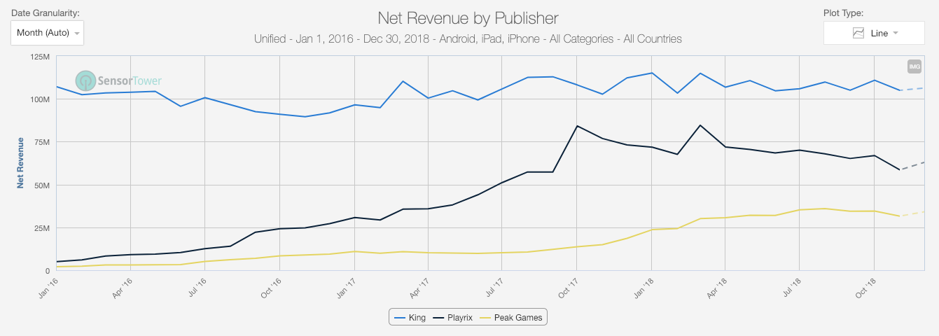 Playrix' took 20% of all category revenues with Fishdom, Homescapes and Gardenscapes while Peak Games grew it's category revenues to 12% powered by Toy Blast and Toon Blast.