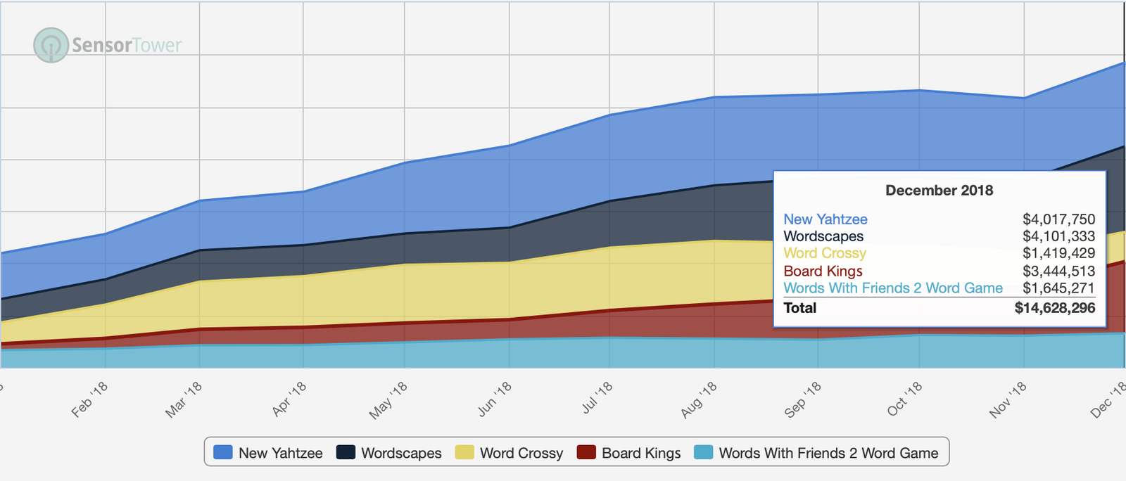 Board and Word games grew its IAP revenues tremendously during the 2018. Keep in mind that ad revenues account for additional 25% to 75% of revenues depending a game.