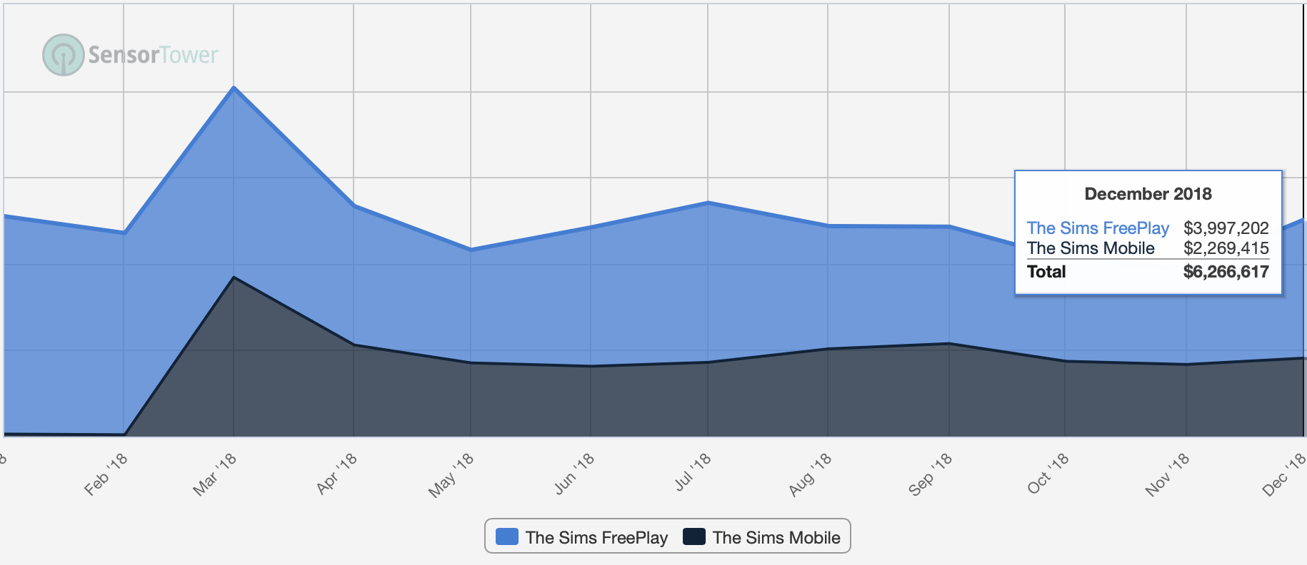 Today Sims Mobile and Sims FreePlay make just as much in revenue as Sims FreePlay did alone just a year ago. In other words, same amount of revenue with a multiple of cost. Undoubtedly not something EA was gunning for.