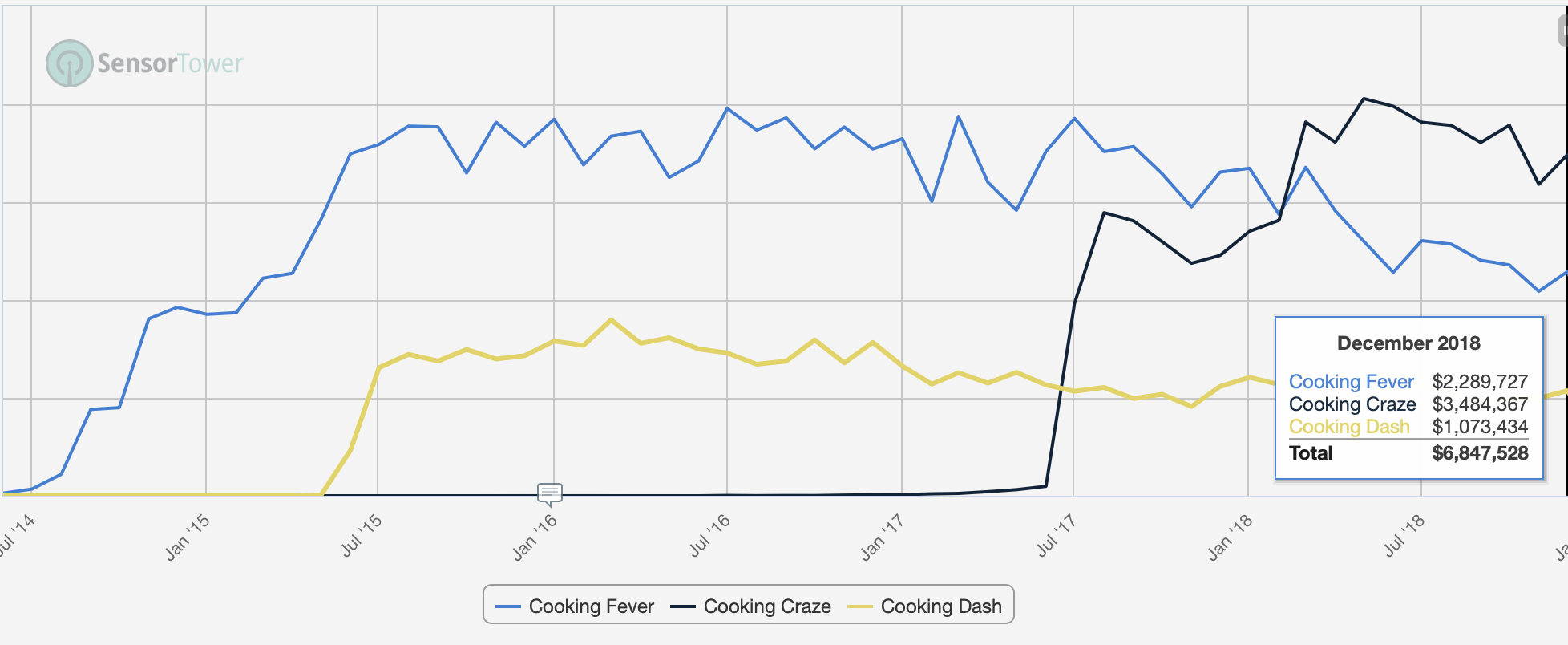 Cooking Craze is a great example of a game that entered entrenched and relatively small category late but was able to climb quickly to the top with smart improvements to core and meta-game.