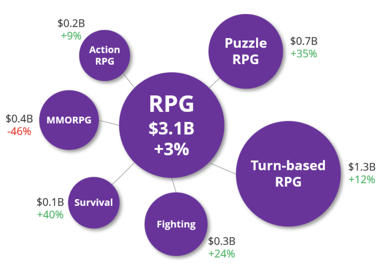 2019 Predictions #5 These Three RPG Categories Will Grow