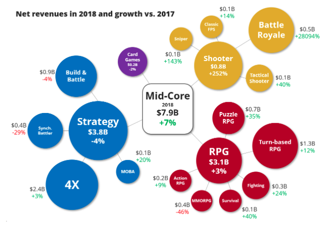 Strategy games account for the biggest revenue in mid-core games and second largest in all mobile games after Puzzle games.