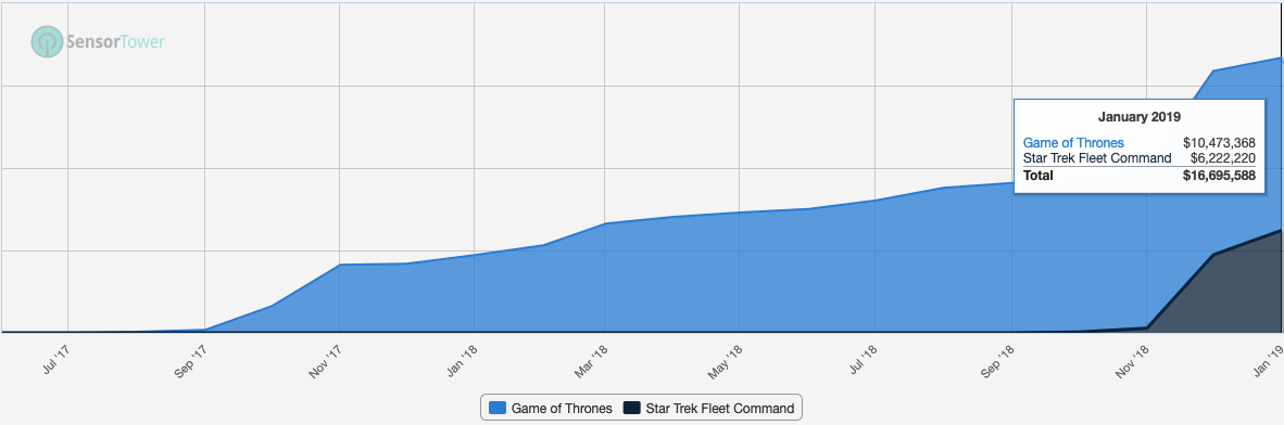While Final Fantasy is the biggest IP 4X game, WB's Game of Thrones is definitely a killer hit that has been growing for soon two year straight. Scopely's Star Trek looks also like a massive hit and on to a start to make it biggest grossing game from the publisher.