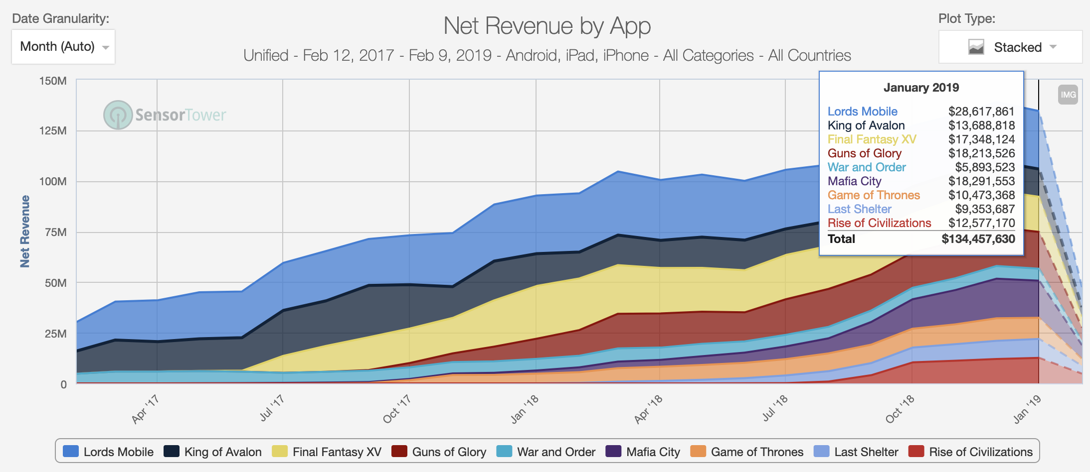 The top in 4X games is high and wide with top 9 games all making over $5M in revenue a month. In addition, the long tail of each game, once marketing has been cut-off, is very long and very profitable.
