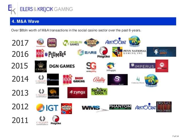 Source: Eilers & Krejcik Gaming