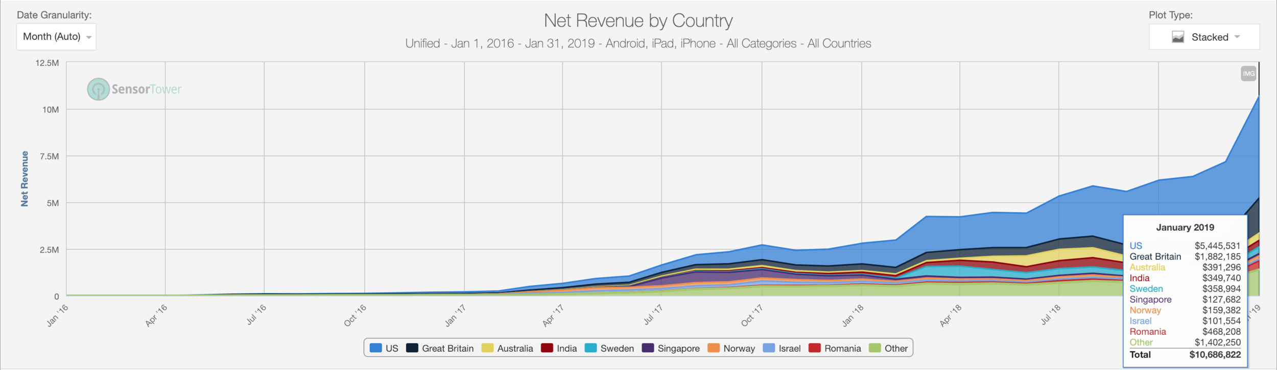 January revenues have skyrocketed by more than +250% YoY! Source: Sensor Tower