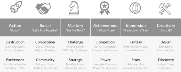 Quantic Foundry's Gamer Motivation Model. Which one(s) are you?