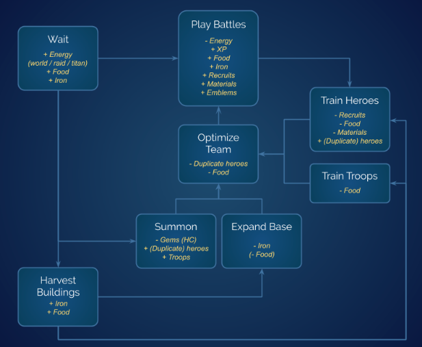 A more thorough look at the game's loop. (excludes social & compounds quests with battles)