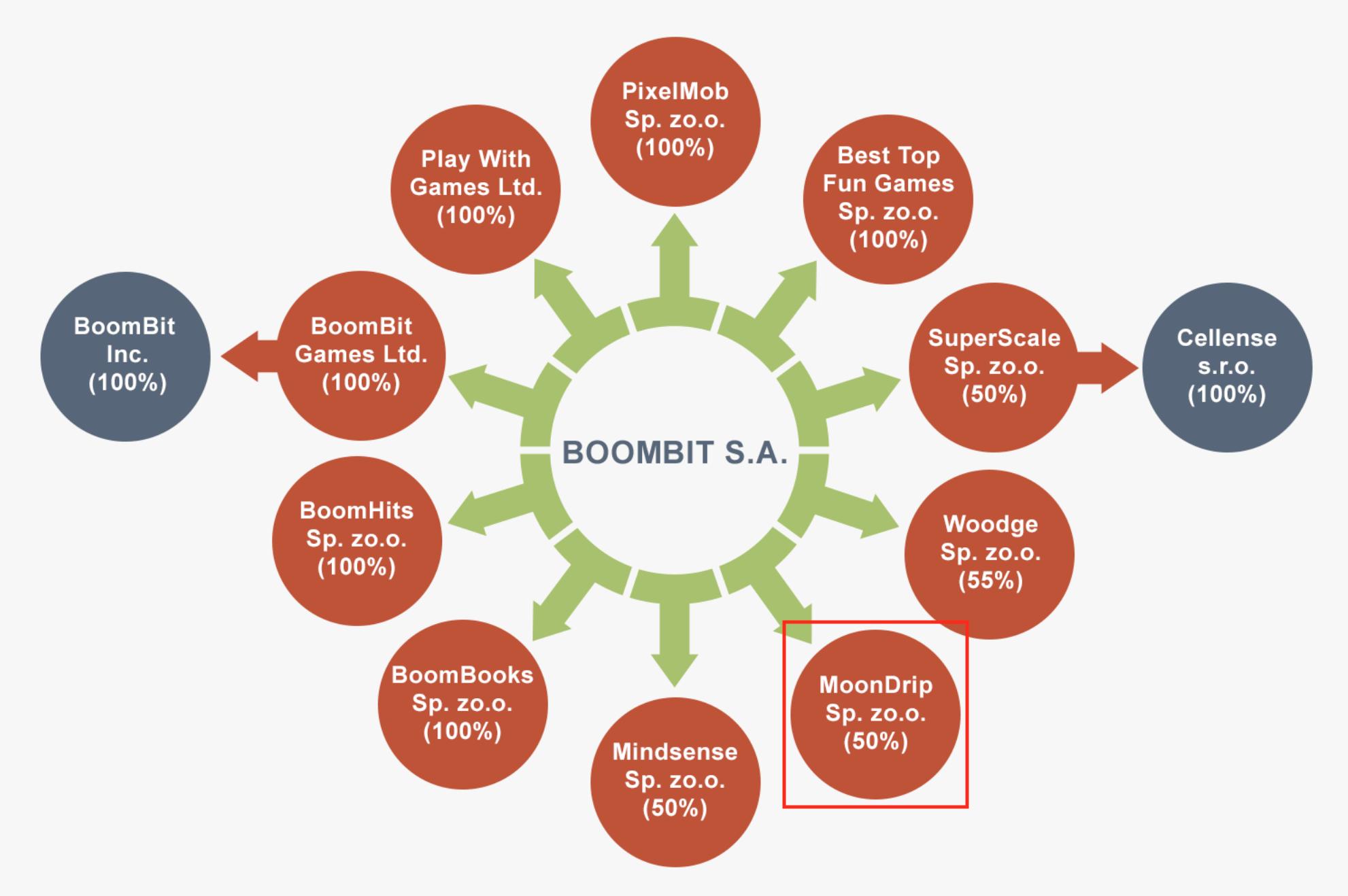 Source: BoomBit website